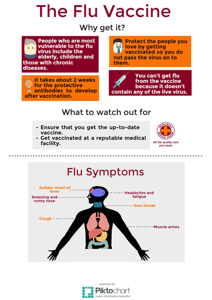 Title | Flu vaccinations now available in South Africa