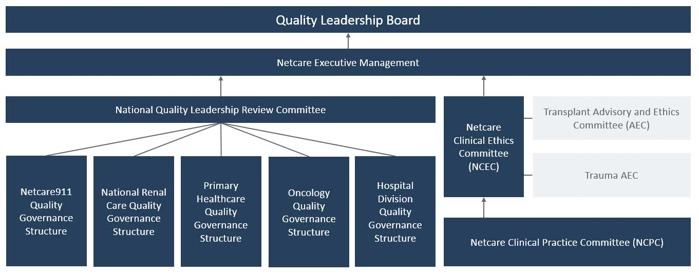 ethics and leadership in healthcare